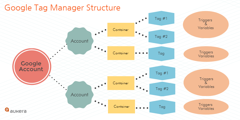 Google Tag Manager structure